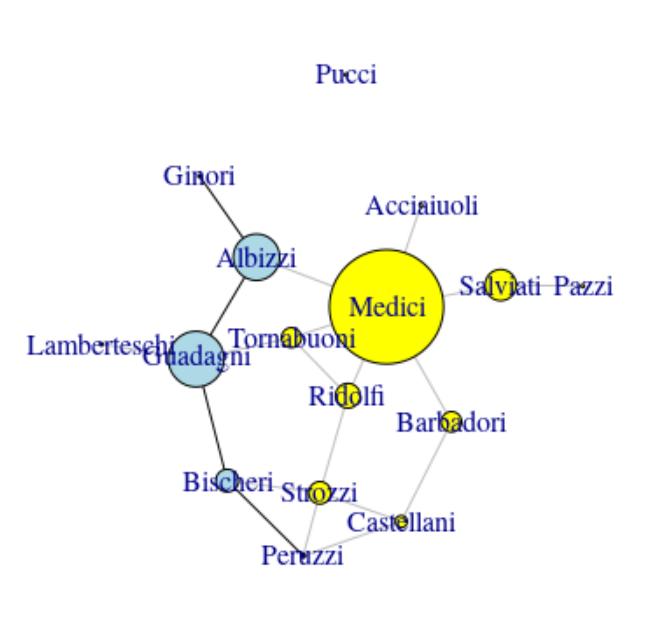 Networks with R | Freakonometrics