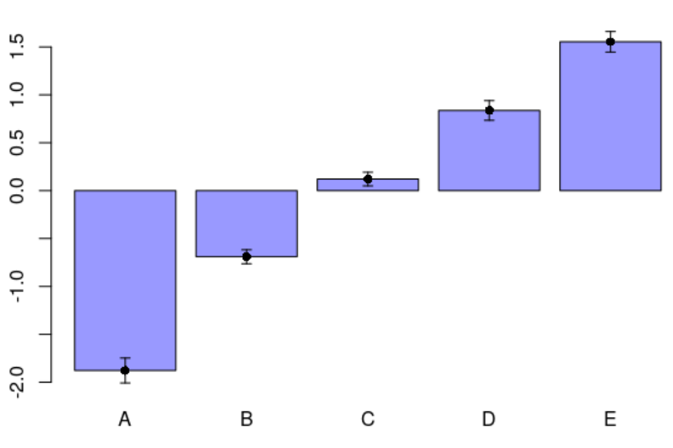 Visualizing effects of a categorical explanatory variable in a