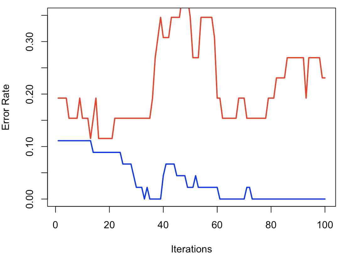 Xgboost Quantile Regression R