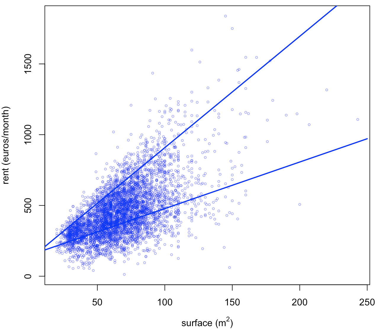 Quantile Regression (home made, part 2)