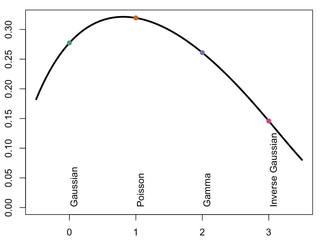 GLMs: link vs  distribution | Freakonometrics