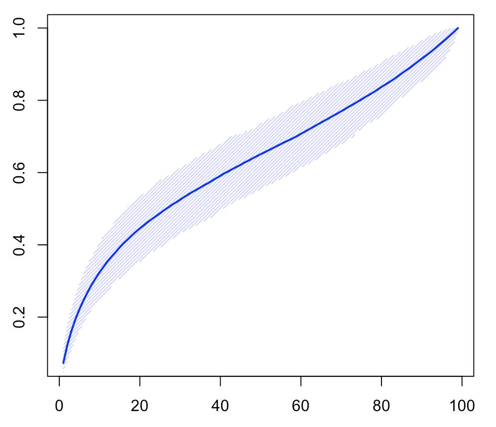 Difference Niveau Entre 2 Pieces statistics | freakonometrics