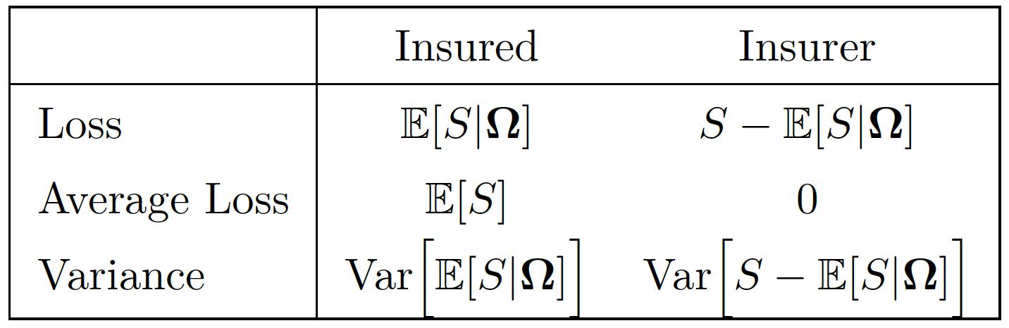 insurance | Freakonometrics