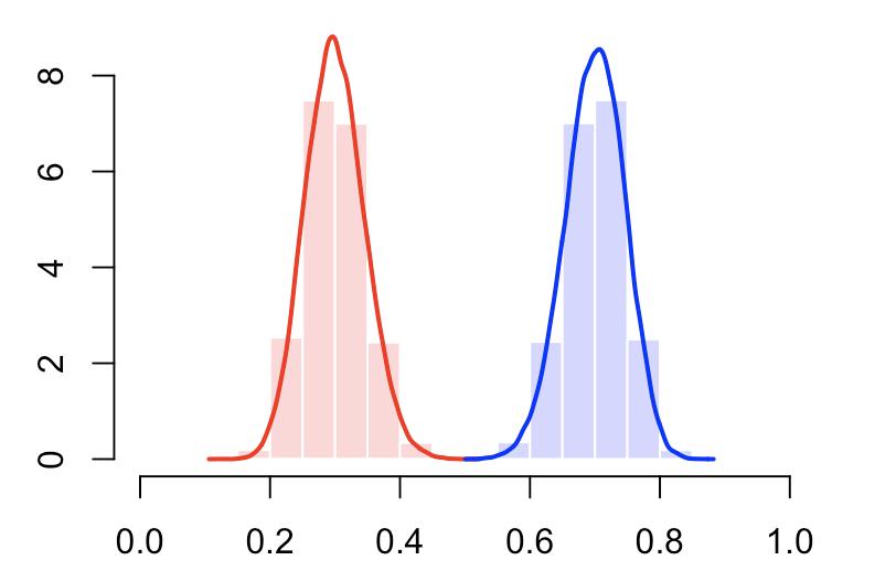 An Interpretation of the Diagonal for an ROC Curve - DZone