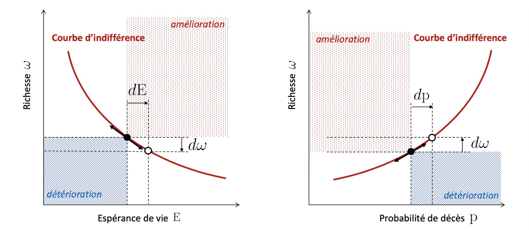 9875362eb81 Figure 1   Arbitrage entre espérance de vie et richesse.