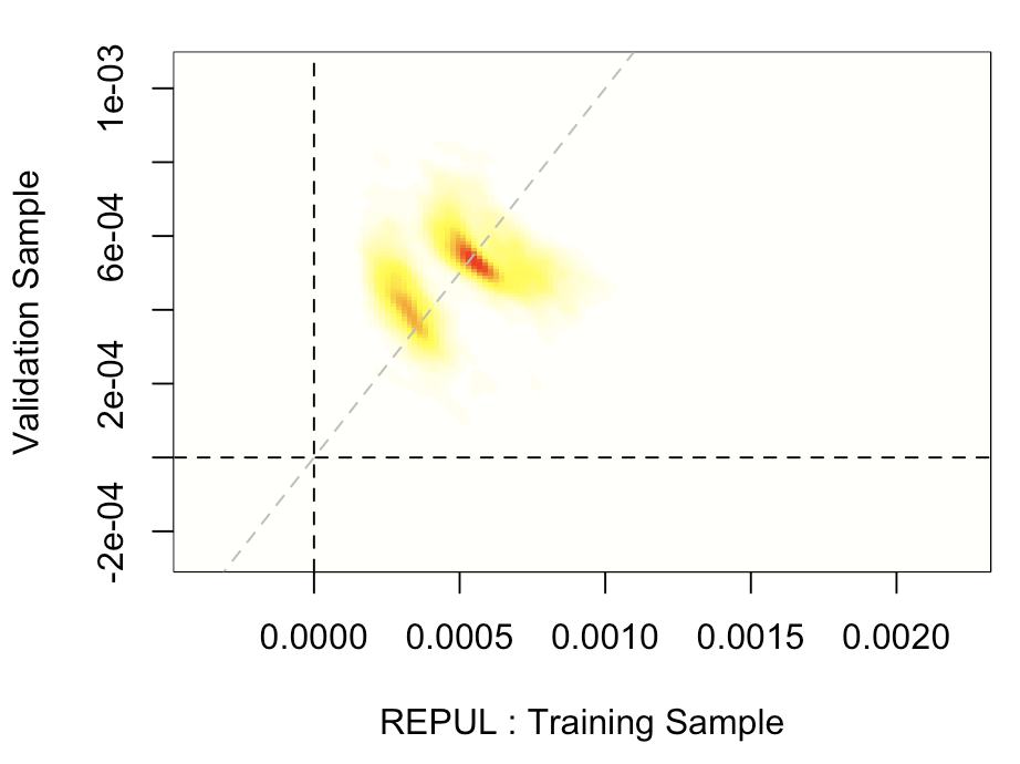 Estimates on Training vs  Validation Samples - DZone AI