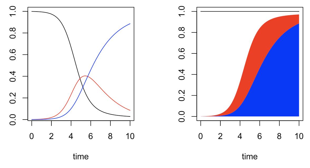 Modeling pandemics (1)
