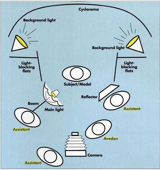 Plan lumière - Mark Gartland, image publiée dans American Photo, mars-avril 1994, p. 82