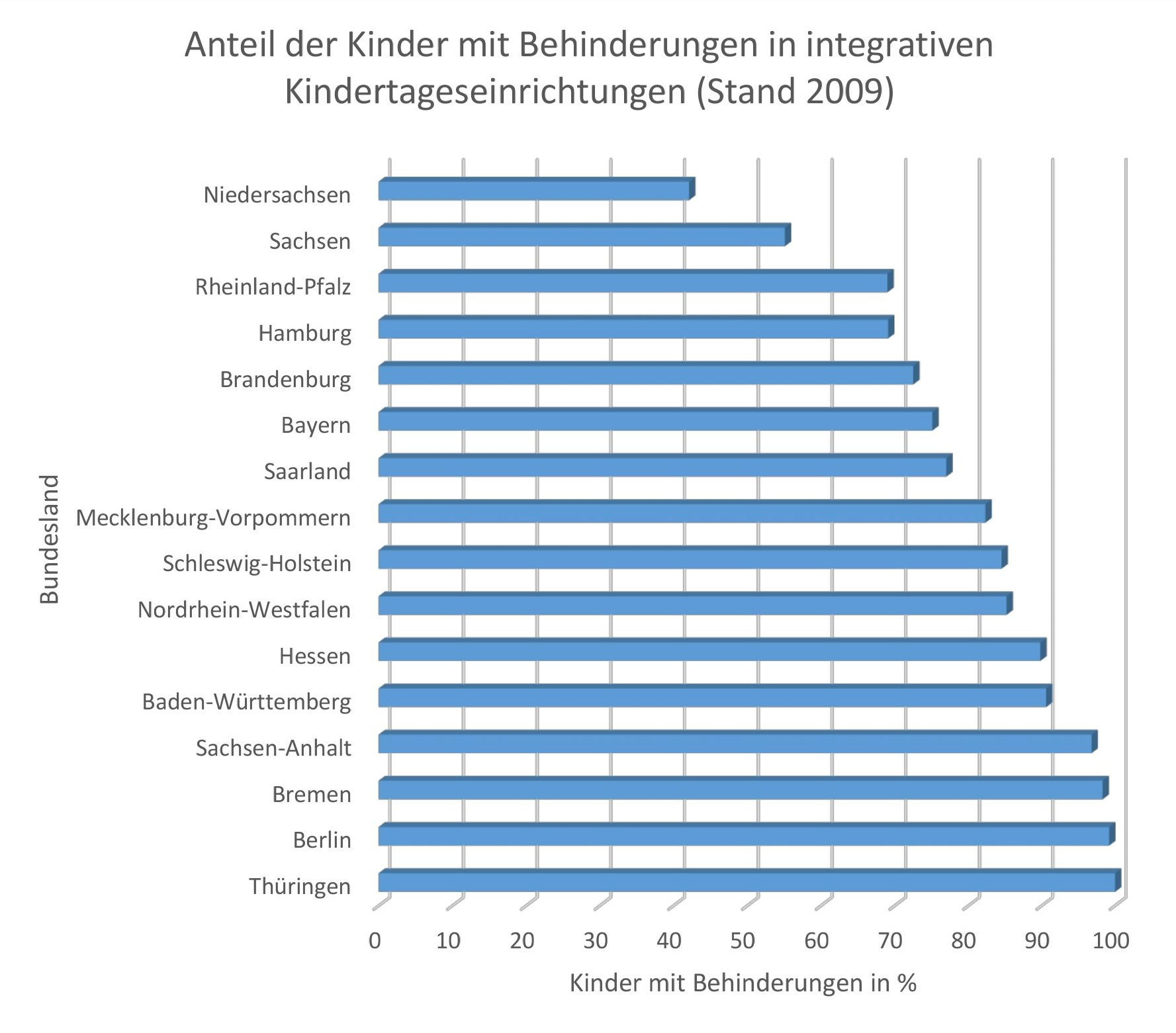 Anteile der Kinder mit Behinderungen in integrativen Kindertageseinrichtungen