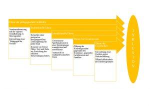 Integrative Ebenen in einer Kindertagesstätte (vgl. Kron 2006)