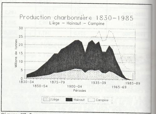 """Production charbonnière des bassins de Liège, de Hainaut et de Campine de 1830 à 1985, in LEBOUTTE René, """"Vie et mort des bassins industriels en Europe, 1750-2000"""", Paris, 1997 (L'Harmattan), p. 184."""