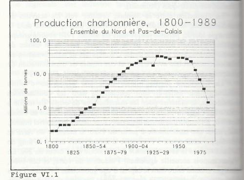 Production de charbon dans le Nord-Pas de Calais de 1800 à 1989, in LEBOUTTE René, Vie et mort des bassins industriels en Europe, 1750-2000, Paris, 1997 (L'Harmattan), p. 174.