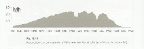 """BOULVAIN Frédéric et PINGOT Jean-Louis, """"Genèse du sous-sol de la Wallonie"""", Bruxelles, 2015, p. 97."""