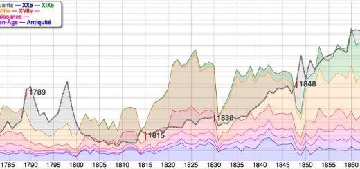 Databnf-géologie-des-siècles