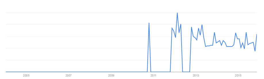 trends_ereputation