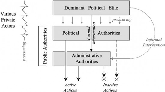 Fig. 3 : Processes of intervention between different authorities Source: Achkar (2011)