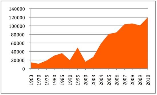Tableau 1 : Nombre de logements construits annuellement en Syrie  (Source : Bureau central de la statistique, chiffres de 2001 à 2011)