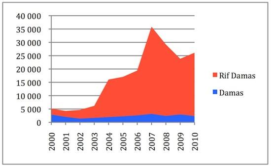 Tableau 2 : Nombre de logements privés et coopératifs construits par an (Source : Bureau central de la statistique, chiffres de 2001 à 2011)