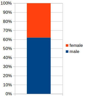 female-male-proportion