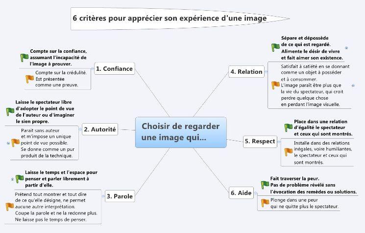 6 criteres pour apprécier les images