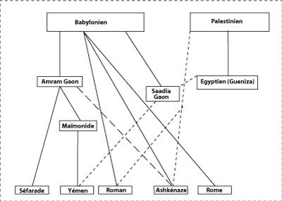 Illustration 2 : Schéma des familles de rites de prières au Moyen Âge —— transmission des formules de prières – – – influence secondaire sur les prières  ---- transmission des poèmes liturgiques (piyyutim)