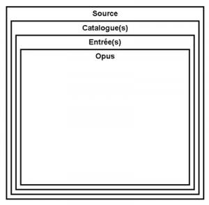 5  – Structure de base du fichier maître XML.