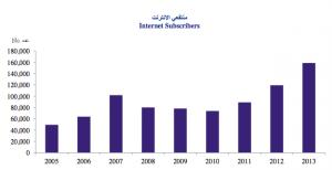 internet suscribers (1)
