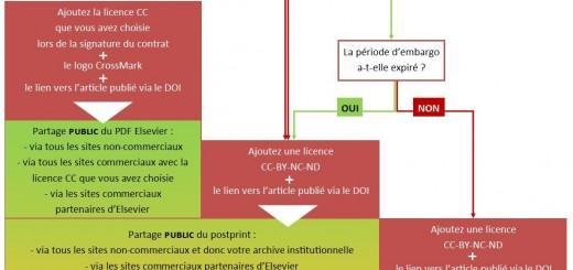 Politique Elsevier OA FR
