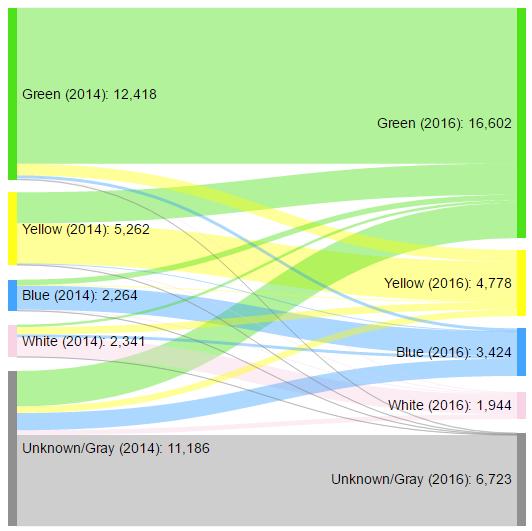 Diagramme de Sankey montrant le flux des revues dans les différentes catégories de couleur entre 2014 et 2016