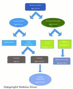Idea del diagrama tomada de Tanodi, Branka (Dir.), Aproximaciones a las fuentes históricas de Córdoba colonial. Paleografía y Diplomática. 3°ed. Córdoba: Brujas, 2006, p.20.
