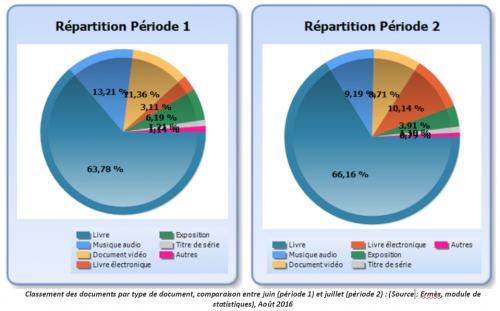 Classement des documents par type de document, comparaison entre juin (période 1) et juillet (période 2) : (Source: Ermès, module de statistiques), Août 2016