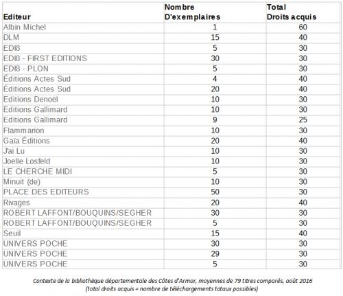 Contexte de la bibliothèque départementale des Côtes d'Armor, moyennes de 79 titres comparés, août 2016 (total droits acquis = nombre de téléchargements totaux possibles)