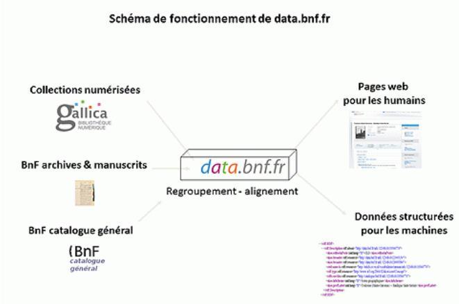 data-bnf-fr