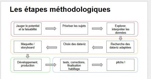 Figure 2 Méthodologie (source MédiaOuest)
