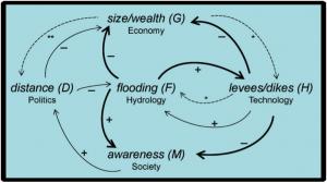 hydrosocial-model3