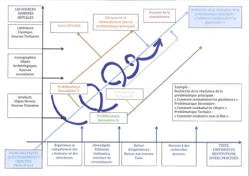 Fig. 1. Schema explicative de l'utilisation des sources.