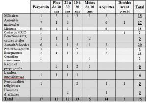 Synthèse peines TPIR