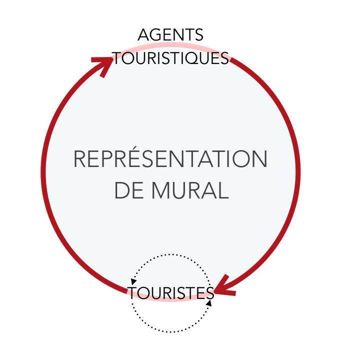 La mise en circulation répétée des représentations d'un même mural, entre les agents touristiques et les touristes. Léa Zignani
