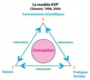 Fig 3 - Modèle KVP