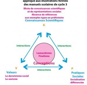 Fig 4 - Modèle KVP manuel images