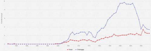 Figure 9. Nombre moyen d'illustrations par page (Le Petit Parisien, 1876-1944 ; en bleue, la une)