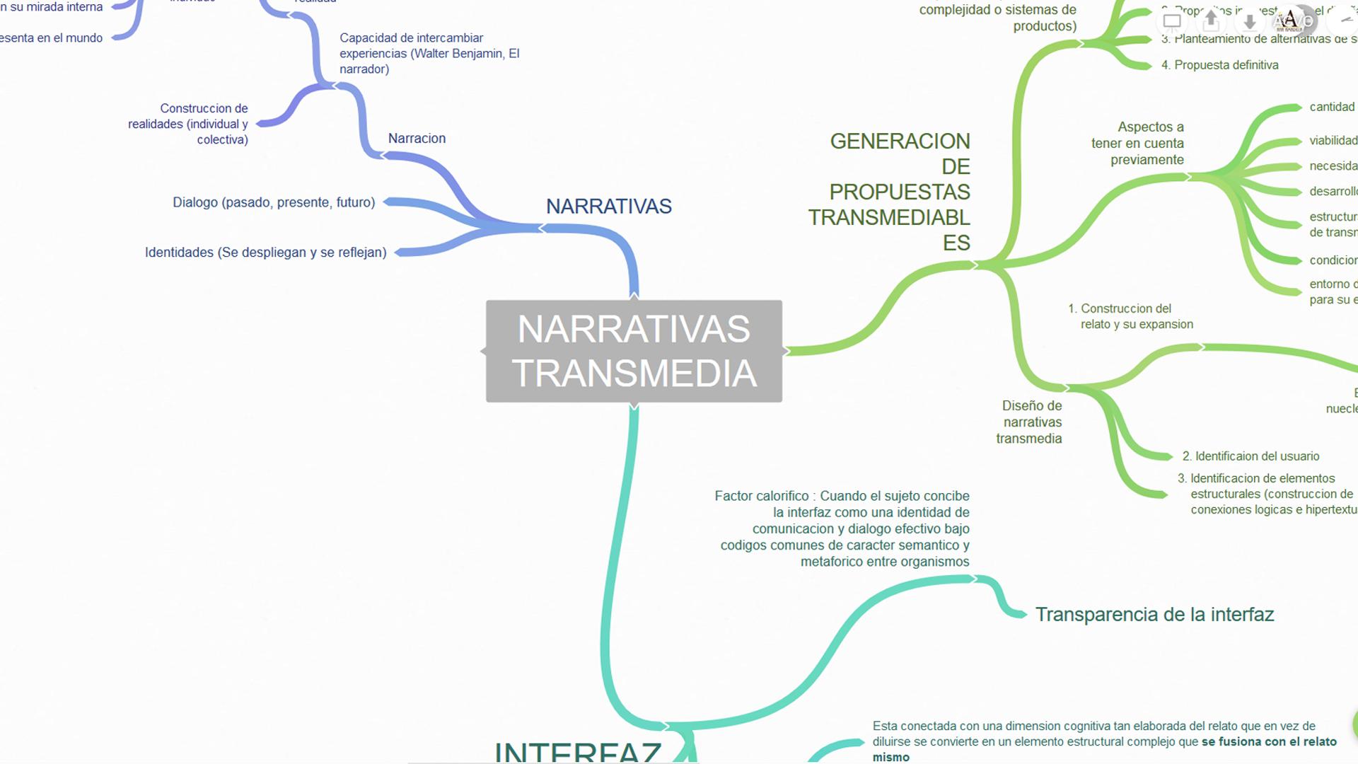Modelo de construccion de narrativas transmedia