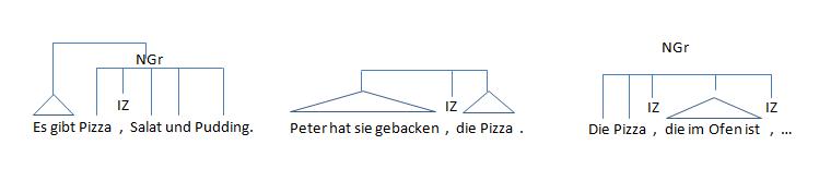 Syntaktische Funktionsweise des Kommas in (1) Aufzählung, (2) Herausstellung und (3) Unterordnung; D.W.