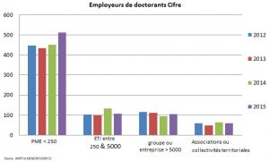 employeurs_doctorants_cifre_632365-54