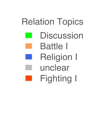 """Abbildung 6: Die Person """"Arjuna"""" mit ihren Eigenschaften und Beziehungen anhand der """"Relation Topics""""."""