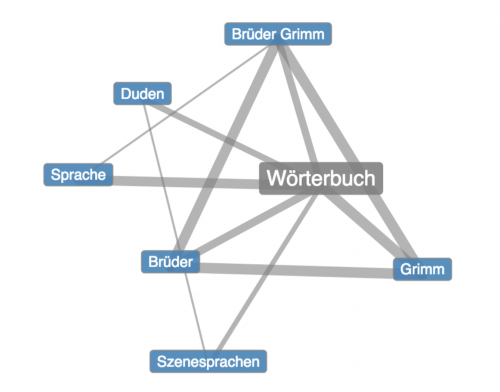 Abb. 4: Beispielhafter Graph des Projekts Deutscher Wortschatz derAbteilung für Automatische Sprachverarbeitung der Universität Leipzig.
