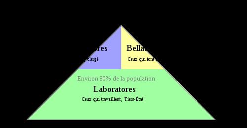 Abb. 2: Oratores, Bellatores und Laboratores Quelle: http://resourcesforhistoryteachers.wikispaces.com/WHI.7