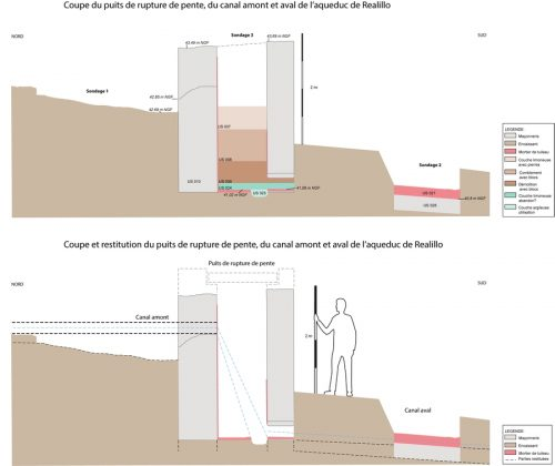 Fig. 3. — Coupe du puits de rupture de pente et restitution de son fonctionnement