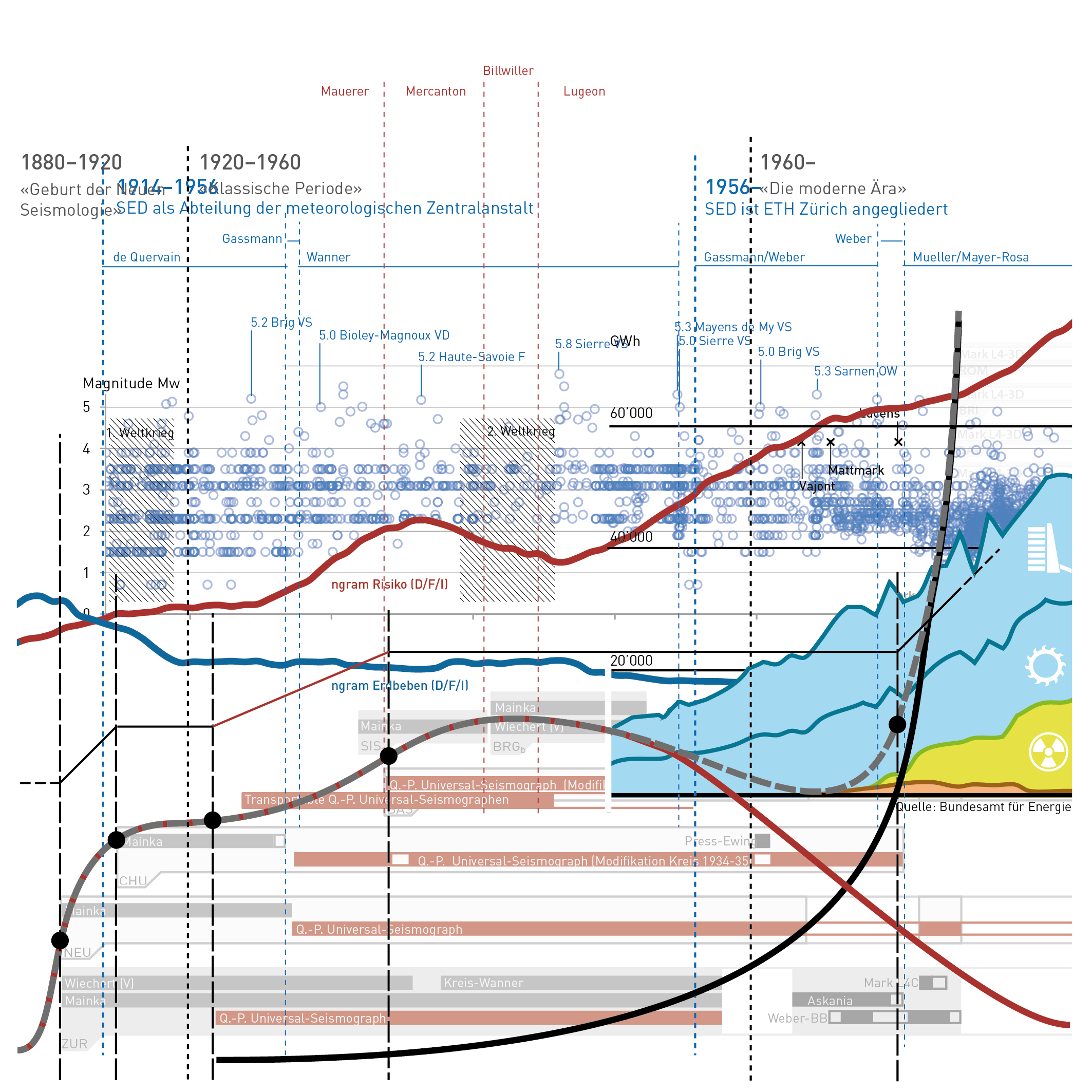 """Assemblage diverser visualisierter Faktoren, die für die Entwicklung des seismographischen Netzwerkes der Schweiz -- buchstäblich und metaphorisch ein Seismograph der (Risiko)Kultur der Schweiz. Erdbeben in Mitteleuropa, Administrative Veränderungen im Schweizerischen Erdbebendienst, Periodierung der Geschichte der Seimologie, Entwicklung des Stationsnetwerkes der Schweiz, Instrumentierung und abgeleitete Verlaufskurven. google ngrams zu den Begriffen """"Erdbeben und Risiko"""", Entwicklung der Energiewirtschaft ab 1950, weitere Katastrophenereignisse ..."""