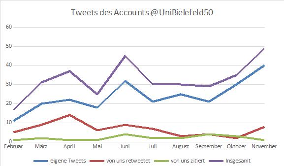 Diagramm 1: Anzahl der Tweets von @UniBielefeld50 von Mitte Februar bis Ende November 2019 (erstellt von Gianna Mai auf Basis der Daten von Twitteranalytics, Bielefeld 2019)